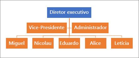 Uma hierarquia típica