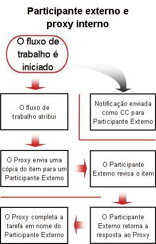 Fluxograma de processo para incluir participante externo
