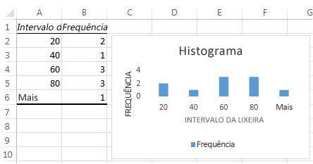 Dados de tabela e gráfico do histograma