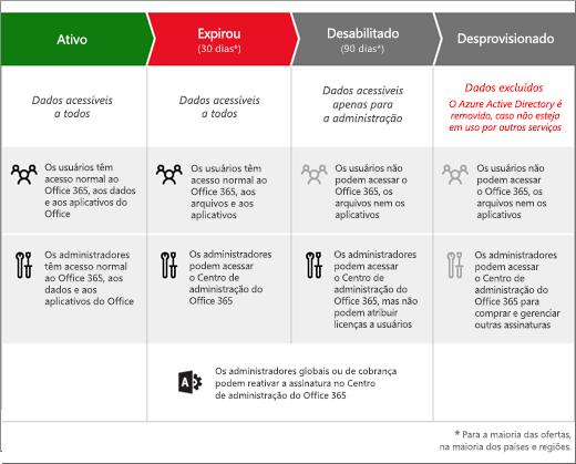 Elemento gráfico mostrando os três estágios pelos quais uma assinatura do Office 365 para empresas passa depois de expirar: Expirado, Desabilitado e Desaprovisionado.