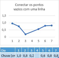 Dados ausentes na célula do dia 4, gráfico de uma conexão entre o dia 4
