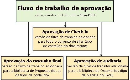 Três fluxos de trabalho baseados no modelo Aprovação