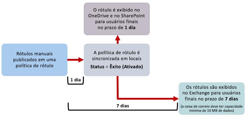 Diagrama de quando rótulos manuais entram em vigor