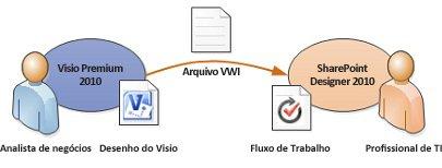 converta a lógica de negócios do visio em regras de fluxo de trabalho do sharepoint designer