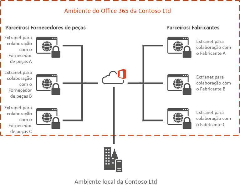Exemplo de Extranet do Office 365
