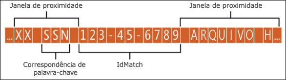Diagrama da janela de proximidade