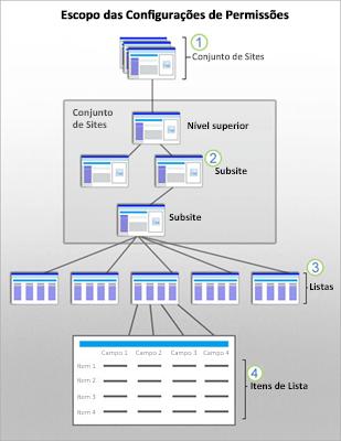 Um gráfico que mostra os escopos de segurança do SharePoint em um site, subsite, lista e item.