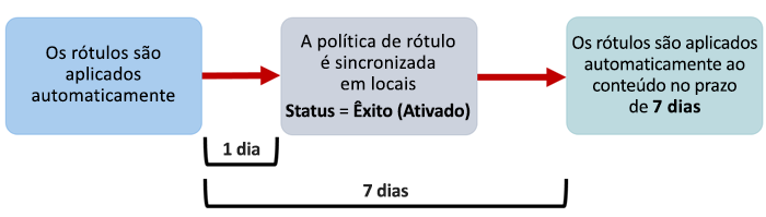 Diagrama de quando a aplicação automática de rótulos entra em vigor