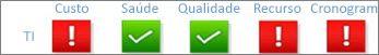 Indicadores de status de várias métricas de projeto (custo, integridade, qualidade, recursos e cronograma)