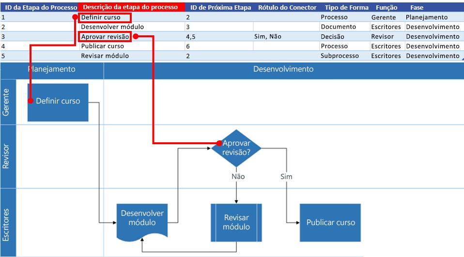 Interação do Mapa de Processos do Excel com o fluxograma do Visio: Descrição da Etapa do Processo