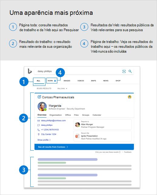 Captura de tela da página todos os resultados com textos explicativos identificando resultados de trabalho.