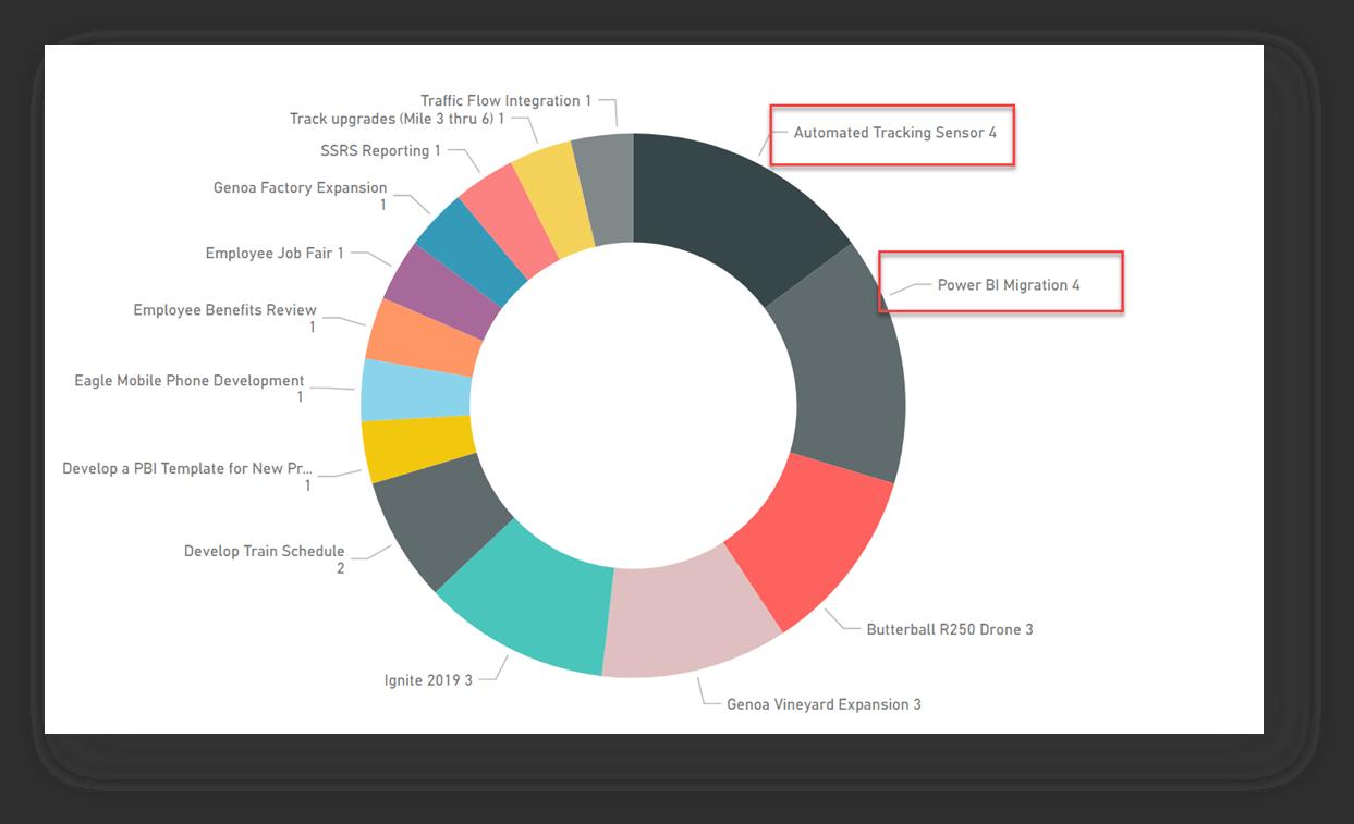Um gráfico circular no centro tem nomes de projetos que aparecem ao longo da parte externa do círculo. Cada nome de projeto tem um número associado a ele para mostrar o número de problemas que ele tem. Na parte superior direita do círculo, estão dois projetos que têm o número 4 ao lado deles. Os nomes desses projetos e o número associado a eles têm uma borda retangular ao redor deles.