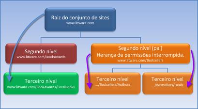 Diagrama que mostra um conjunto de sites no qual a herença de permissões está interrompida.