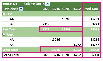 Tabela Dinâmica de exemplo mostrando subtotais e totais gerais