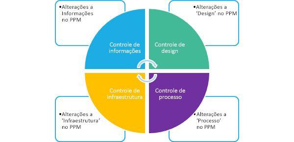 Quatro áreas de alteração principais para sua solução PPM: Informações, Design, Infraestrutura e Processo.