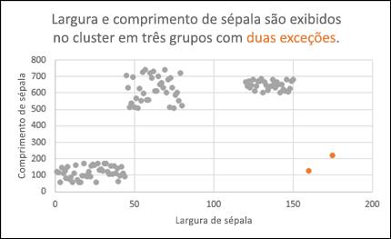 Gráfico de dispersão mostrando exceções