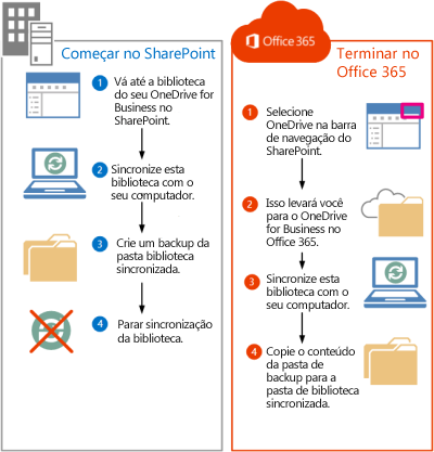 Etapas para mover arquivos do SharePoint 2013 para o Office 365