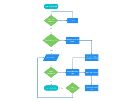 Modelo de processo de reserva de teatro de download