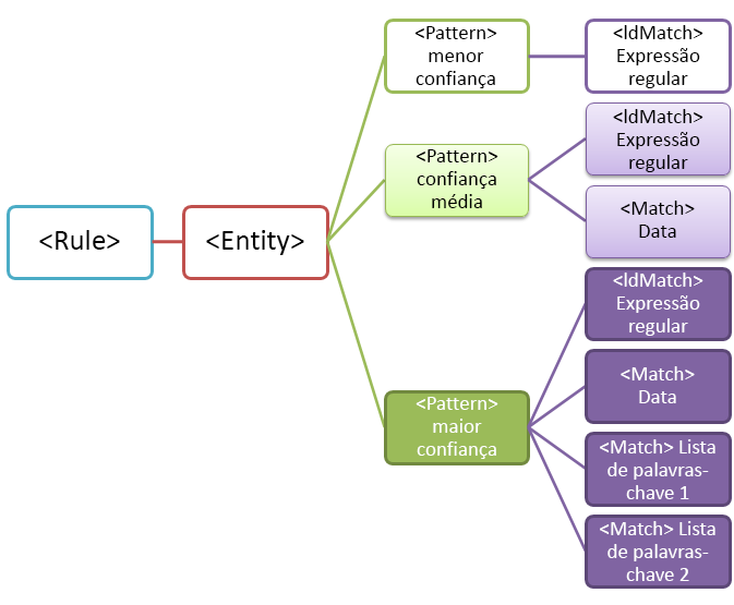 Diagrama de entidade com vários padrões