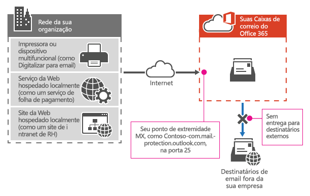 Mostra como uma impressora multifuncional usa o seu ponto de extremidade MX do Office 365 para enviar emails diretamente para destinatários somente em sua empresa.