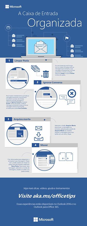 O infográfico organizado da caixa de entrada do Outlook