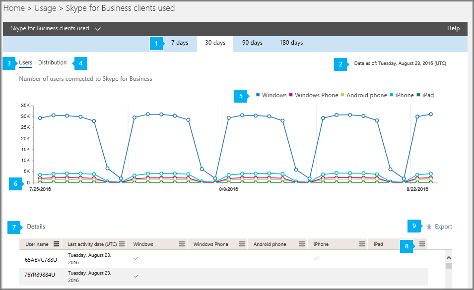 Relatório de clientes do Skype for Business usados.