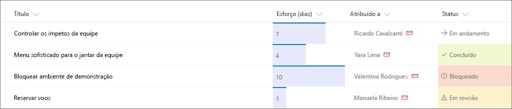 Exemplo de lista do SharePoint com formatação de coluna aplicada
