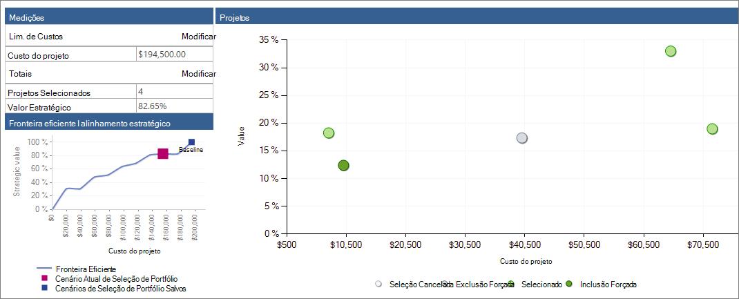 O gráfico de dispersão fornece uma visão geral dos projetos.