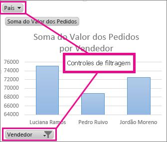 Gráfico Dinâmico apresentando controles de filtragem