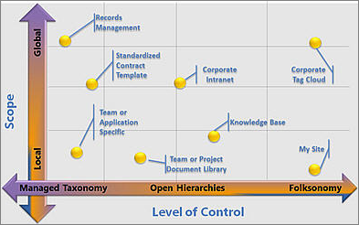 Configurações de metadados gerenciados flexíveis