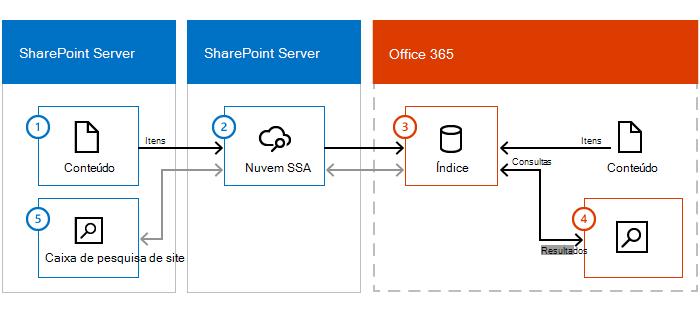 Ilustração mostra um farm de conteúdo do SharePoint Server, SharePoint Server com uma nuvem SSA e Office 365. Informações fluem de conteúdo de locais, por meio da nuvem SSA, ao índice de pesquisa no Office 365.