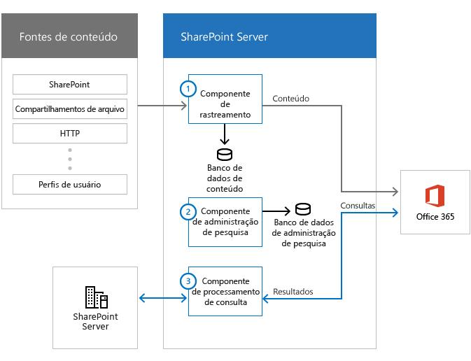 Ilustração mostrando as fontes de conteúdo, o farm de pesquisa com componentes de pesquisa e o Office 365. Fluxos de informações de fontes de conteúdo, por meio do componente de rastreamento e para o Office 365.