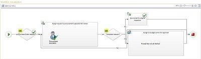 Visualização de fluxo de trabalho do SharePoint