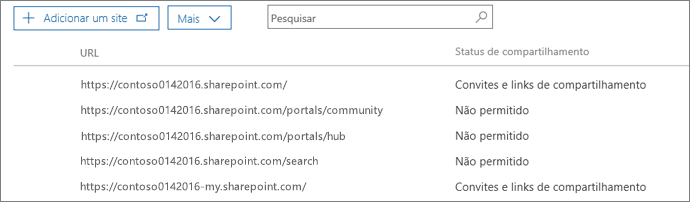 Lista de conjuntos de sites do SharePoint com o status de compartilhamento externo para cada conjunto de sites