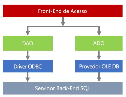 Componentes de acesso a dados