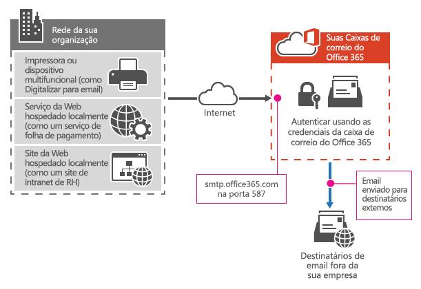 Mostra como uma impressora multifuncional se conecta ao Office 365 usando o envio do cliente SMTP.