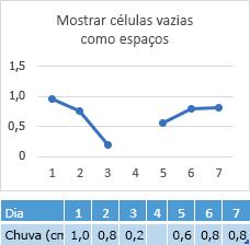 Dados ausentes na célula do dia 4, gráfico mostrando um intervalo na linha