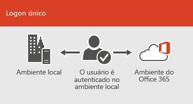 Com o logon único, a mesma conta está disponível em ambientes online e locais