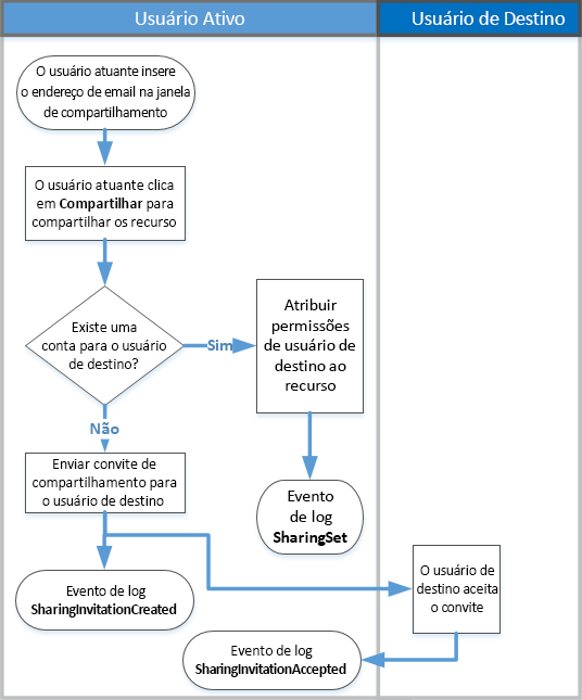 Fluxograma de como funciona a auditoria de compartilhamento