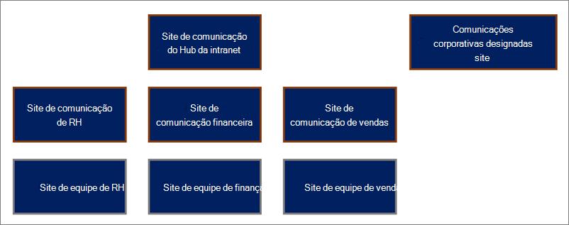 Exemplo de estrutura de site do Hub.