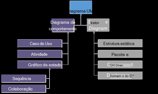 Diagrama UML 2,0.