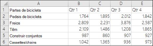 Dados de exemplo para o gráfico de colunas