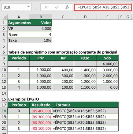 Exemplo da função ISPMT com a depreciação de empréstimos even-principal