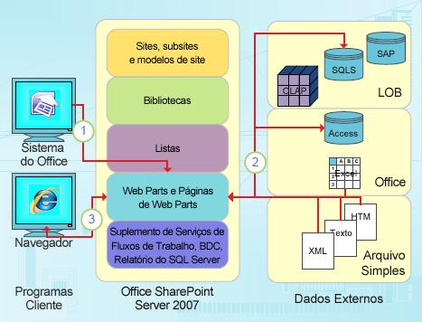 pontos de integração focalizados em dados do sharepoint designer