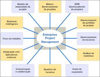 Diagrama que lista os diferentes aspectos de soluções EMP