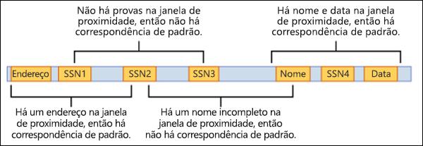 Diagrama da janela de proximidade e evidências comprobatórias