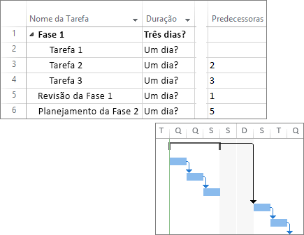 Captura de tela composta de tarefas vinculadas em um plano de projeto e um gráfico de Gantt.