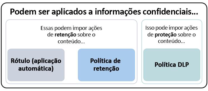 Diagrama de recursos que podem ser aplicados a informações confidenciais