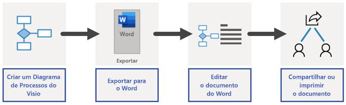 Visão geral do processo de exportação do Word