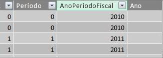 Coluna Ano Fiscal do período